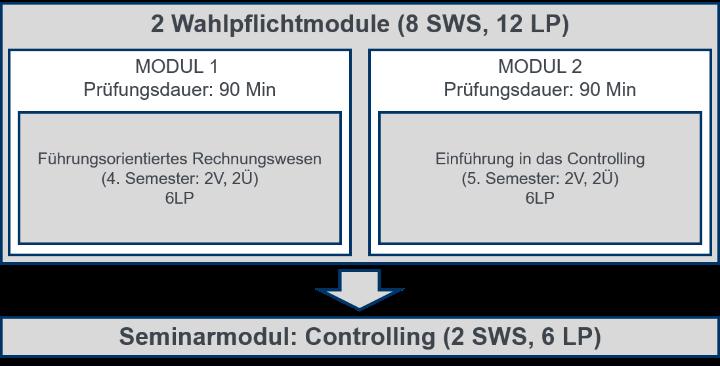 Kompetenzfeld Controlling (B. Sc.) (c) LfC