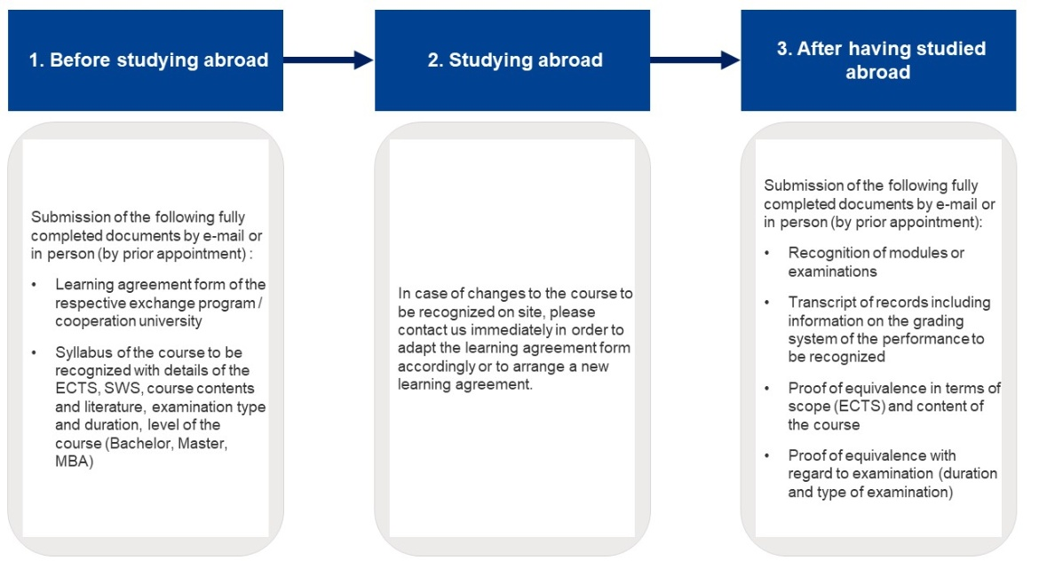 Process recommendations for the recognition of examinations